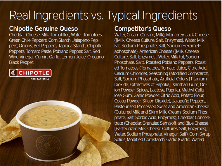 Azta, we actually recognize all the ingredients in Chipotle's queso.
