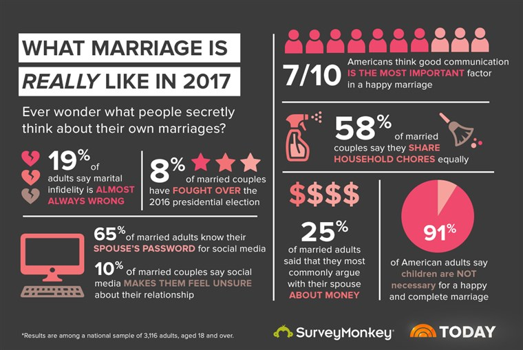 DANAS teamed up with SurveyMonkey to take a closer look at marriage in 2017.