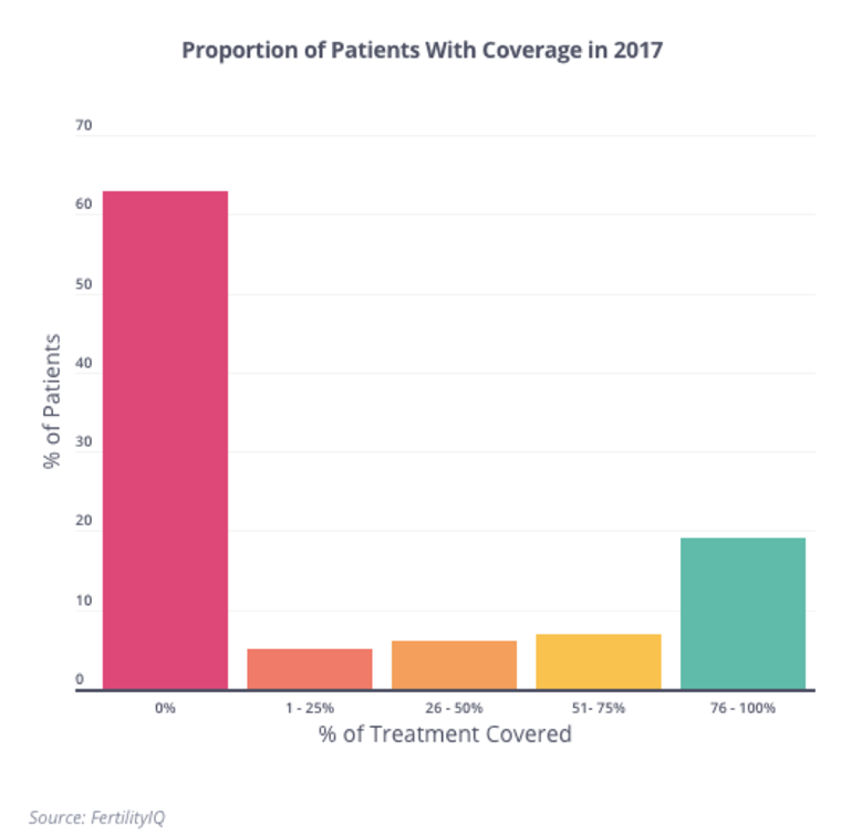 Adat from FertilityIQ showing the proportion patients with IVF coverage in 2017